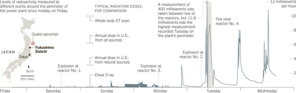 radiacion fukushima