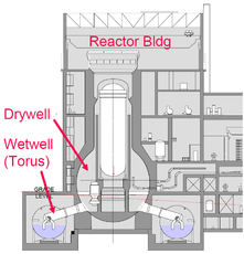 GE Mark I Reactor at Fukushima Daiichi Japan - diagram MIT Nuclear Science and Engineering