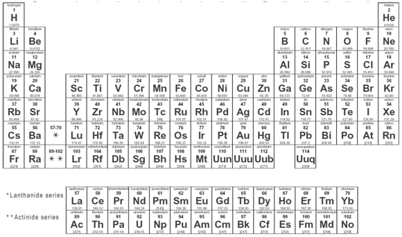 What is an isotope mit nse nuclear information hub the periodic table reports each element with its average properties each chemical element on the periodic table has a distinct number of protons urtaz Choice Image