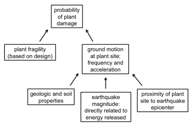 Seismic risk flowchart